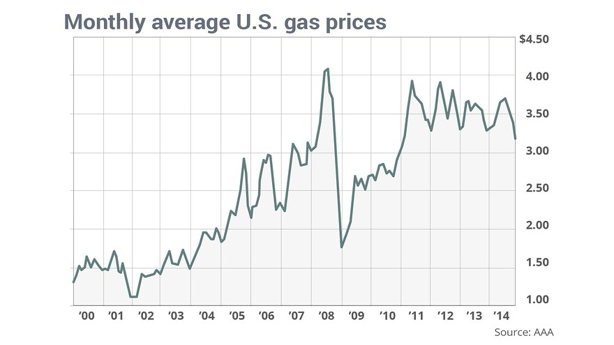 AAA monthly average gas