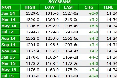 December 19 bean prices