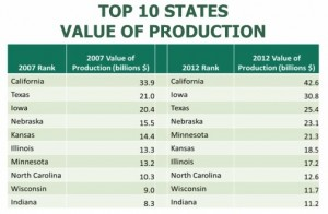 Top 10 Production states